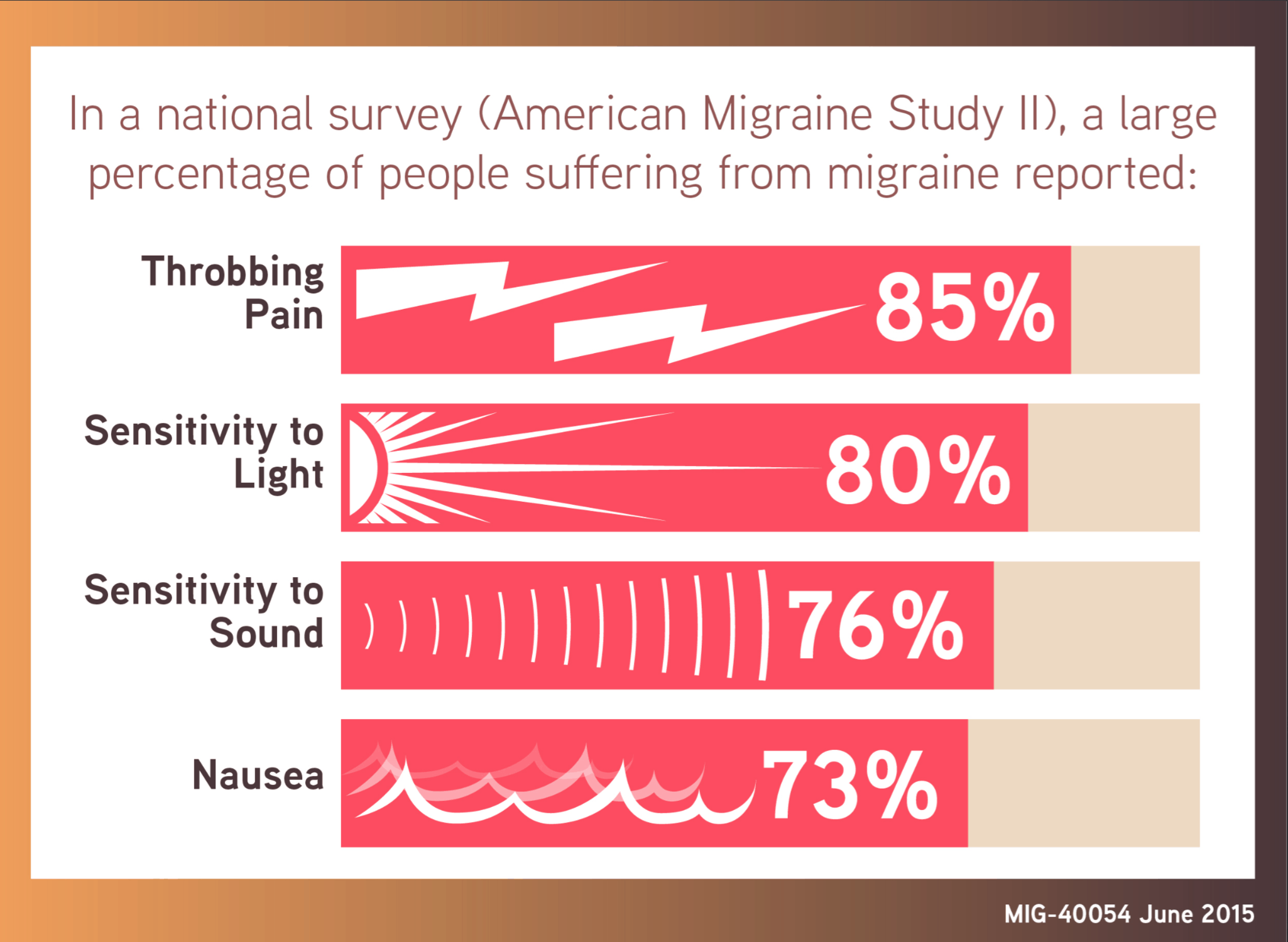 migraine infographic - national survey